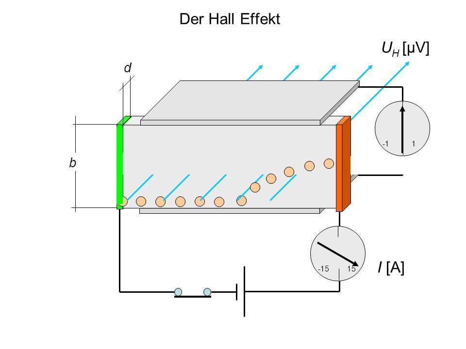 Der Hall Effekt UH [μV] d b -1 1 I [A] -15 15